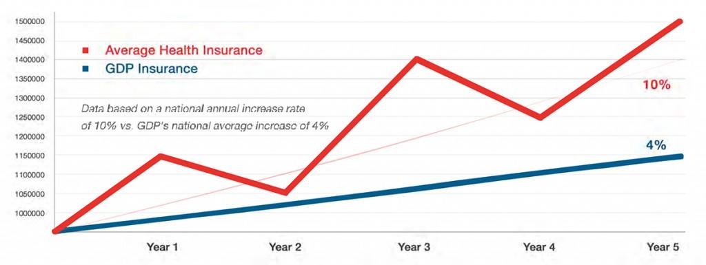 insurance graph